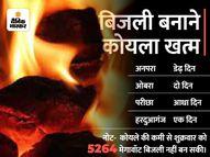17 रुपए यूनिट के हिसाब से बिजली खरीदकर सप्लाई की, कोयले का स्टॉक सिर्फ 2 दिन का|लखनऊ,Lucknow - Money Bhaskar