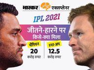 IPL चैम्पियन चेन्नई को मिले 20 करोड़, जानें किस पर कितनी हुई पैसों की बारिश, सबसे ज्यादा अवॉर्ड किसने जीते?|एक्सप्लेनर,Explainer - Money Bhaskar