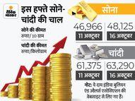 इस हफ्ते बढ़ी सोने-चांदी की चमक, सोना 48 और चांदी 63 हजार के पार पहुंची|पर्सनल फाइनेंस,Personal Finance - Money Bhaskar