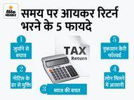 समय पर आयकर रिटर्न भरने के हैं कई फायदे, जुर्माने से भी बच सकते हैं|कंज्यूमर,Consumer - Money Bhaskar