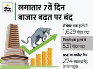 सेंसेक्स 460 पॉइंट चढ़कर 61,765 पर और निफ्टी 138 पॉइंच चढ़कर 18,477 पर बंद; बैंकिंग, मेटल शेयर चमके|कंज्यूमर,Consumer - Money Bhaskar