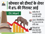 5,800 रुपए का शेयर जा सकता है 2,700 रुपए पर, ब्रोकरेज हाउसों ने घटाया लक्ष्य|इकोनॉमी,Economy - Money Bhaskar