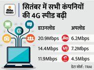 सितंबर में 4G डाउनलोड स्पीड में जियो से पिछड़े एयरटेल और Vi, लेकिन अपलोडिंग में Vi का दबदबा कायम|बिजनेस,Business - Money Bhaskar