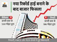 7 दिन बाद बाजार की तेजी पर लगा ब्रेक, सेंसेक्स 50 पॉइंट गिरकर 61716 पर और निफ्टी 58 पॉइंट गिरकर 18,418 पर बंद|कंज्यूमर,Consumer - Money Bhaskar
