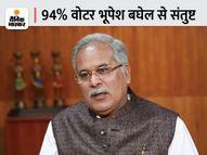 IANS- सी वोटर ने भूपेश बघेल को देश में सबसे लोकप्रिय मुख्यमंत्री बताया, केवल 6% लोग ही असंतुष्ट रायपुर,Raipur - Money Bhaskar
