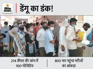 24 घंटे में रिकॉर्ड 100 नए पॉजिटिव मिले; इनमें 18 साल से कम उम्र के 38 मरीज ग्वालियर,Gwalior - Money Bhaskar