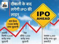 19 हजार करोड़ जुटा सकती हैं, 52 कंपनियां IPO लाने की लाइन में|इकोनॉमी,Economy - Money Bhaskar