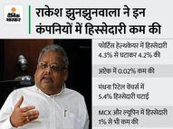 झुनझुनवाला ने 5 कंपनियों में कम की हिस्सेदारी, जानिए कौन से हैं वो शेयर|कंज्यूमर,Consumer - Money Bhaskar