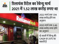 रिलायंस रिटेल का रेवेन्यू 2.90 लाख करोड़ होगा, दुनिया की टॉप 100 रिटेल कंपनियों में शामिल|इकोनॉमी,Economy - Money Bhaskar