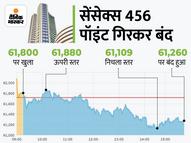 ऊपरी स्तर से सेंसेक्स 620 और निफ्टी 192 पॉइंट टूटा; मेटल, रियल्टी शेयर गिरे|कंज्यूमर,Consumer - Money Bhaskar