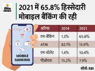 75% लेनदेन अब मोबाइल बैंकिंग से हो रहा, ATM की हिस्सेदारी 5 गुना घटी|कंज्यूमर,Consumer - Money Bhaskar