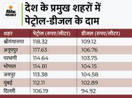 आज फिर महंगे हुए पेट्रोल-डीजल, इस महीने सिर्फ 20 दिन में ही पेट्रोल 4.55 और डीजल 5.05 रुपए महंगा हुआ|कंज्यूमर,Consumer - Money Bhaskar