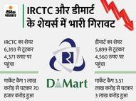 IRCTC का शेयर 20% और डीमार्ट का शेयर 3% टूटा, पारस डिफेंस 10% के अपर सर्किट पर|इकोनॉमी,Economy - Money Bhaskar