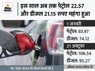 अक्टूबर में अब तक पेट्रोल 4.90 और डीजल 5.40 रुपए महंगा हुआ, आने वाले दिनों में और बढ़ सकते हैं दाम|कंज्यूमर,Consumer - Money Bhaskar