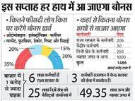 1500 करोड़ रुपए खींचकर लाएंगे 10 हजार करोड़ रुपए|जयपुर,Jaipur - Money Bhaskar