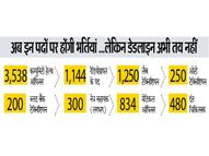 पुरानी 2000 भर्तियां अभी तक लंबित, नई 8000 हजार नियुक्तियों की तैयारियां|जयपुर,Jaipur - Money Bhaskar