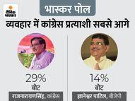 41% ने कहा- लोकसभा चुनाव में पार्टी देखी जाती; 29% बोले- कांग्रेस प्रत्याशी के अच्छे व्यवहार से बदलेगा समीकरण|खंडवा,Khandwa - Money Bhaskar