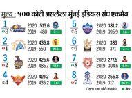 आयपीएलला माेठा फटका; मूल्य तब्बल 22% घसरले, 8 संघांपैकी केवळ चॅम्पियन मुंबई इंडियन्सचे मूल्य वधारले, चेन्नई सुपरकिंग्जचे 21% कमी झाले क्रिकेट,Cricket - Divya Marathi