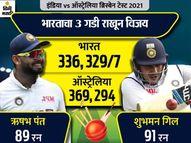 ऑस्ट्रेलियात 328 धावांचे सर्वात मोठे लक्ष्य गाठले, ऋषभ-सिराज यांनी यजमानांकडून हिसकावली मालिका क्रिकेट,Cricket - Divya Marathi