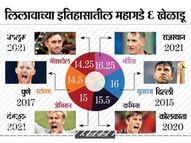 ख्रिस माॅरिस सर्वात महागडा; आठ सत्रांत दाेन वेळा 200+ धावा काढणाऱ्या मॅक्सवेलला 14.25 काेटी क्रिकेट,Cricket - Divya Marathi