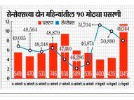 शेअर बाजारात वर्षातील सर्वात मोठी घसरण; सेन्सेक्स १,१४५ अंक पडला|बिझनेस,Business - Divya Marathi