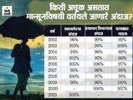 5 वर्षांनंतर यंदा मान्सून समाधानकारक; सरासरीच्या 103 टक्के पावसाचा अंदाज, जाणून घ्या किती अचूक असतात स्कायमेट आणि हवामान विभागाचे मान्सूनविषयक दावे? ओरिजनल,DvM Originals - Divya Marathi