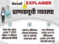रेल्वेला ऑक्सिजन एक्सप्रेस का सुरु करावी लागली? जाणून घ्या ऑक्सिजनची वाढती मागणी केंद्र सरकार कशी पूर्ण करत आहे?|ओरिजनल,DvM Originals - Divya Marathi