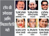 पंढरपुरात भाजपला प्रथमच 'समाधान', राष्ट्रवादीचे 'भगीरथ' प्रयत्न फसले, पंढरपूर विधानसभा अन् बेळगाव लोकसभा मतदारसंघात भाजप विजयी निवडणूक 2021,Election 2021 - Divya Marathi