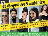 मागील 2-3 वर्षांपासून अक्षय-शाहरुख-रणवीर सारख्या बड्या स्टार्सचे चित्रपट झळकले नाहीत, पण यांच्याकडेच आहेत सर्वाधिक ब्रँड एंडोर्समेंट|बॉलिवूड,Bollywood - Divya Marathi