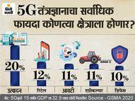 1.5 लाखाहून अधिक लोकांना रोजगार उपलब्ध करुन देईल 5G; जाणून घ्या 2022 मध्ये काय-काय बदलणार ओरिजनल,DvM Originals - Divya Marathi