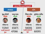 કપરાડામાં ભાજપના ઉમેદવાર જીતુ ચૌધરીની 47066 અને ડાંગમાં ભાજપના ઉમેદવાર વિજય પટેલની 60095 મતે જીત|આહવા,Ahwa - Gujarati News
