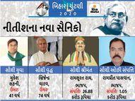 નીતીશના બધા મંત્રી કરોડપતિ, દર બીજા પર ક્રિમિનલ કેસ; ભાજપના રામસૂરત સૌથી ધનિક|બિહાર ઇલેક્શન,Bihar Election - Gujarati News