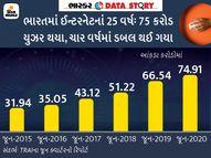 ભારતમાં 75 કરોડ ઈન્ટરનેટના યુઝર થયા; 12 GBની સાથે મંથલી ડેટા યુઝમાં દુનિયામાં સૌથી આગળ એક્સપ્લેનર,Explainer - Gujarati News