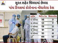 સુરતમાં દિવાળીની રજામાં 953 કેસ નોંધાયા, અમદાવાદની જેમ સુરતમાં પણ રાત્રી કર્ફ્યૂ લગાવવા ડોક્ટરોનું મંતવ્ય|સુરત,Surat - Gujarati News