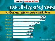 દેશ કોરોનાની બીજી લહેર તરફ, 47 દિવસ બાદ પહેલી વખત એક્ટિવ કેસ વધ્યા; ઘણાં રાજ્યોમાં કર્ફ્યૂની તૈયારી એક્સપ્લેનર,Explainer - Gujarati News