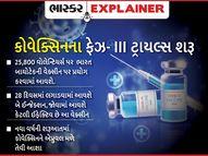 ભારત બાયોટેકની કોવેક્સિનનું 23 સંસ્થાનમાં ફેઝ-III ટ્રાયલ્સ શરૂ; જાણો આ અંગે બધું જ એક્સપ્લેનર,Explainer - Gujarati News