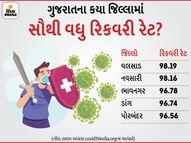ગુજરાતમાં સૌથી વધુ રિકવરી રેટમાં 98.19 ટકા સાથે વલસાડ જિલ્લો પહેલા સ્થાને, સુરત 11મા અને અમદાવાદ 24મા સ્થાને|સુરત,Surat - Gujarati News