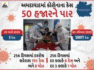 256 દિવસમાં અમદાવાદમાં કોરોનાના કેસનો આંકડો 50 હજારને પાર, દર કલાકે 8 કેસ અને દર 3 કલાકે 1 મોત|અમદાવાદ,Ahmedabad - Gujarati News