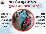 રાજ્યમાં કોરોનાનું વિસ્ફોટક રૂપ, છતાં દેશભરમાં કોવિડ ટેસ્ટ મામલે ગુજરાત 22મા નંબરે|અમદાવાદ,Ahmedabad - Gujarati News
