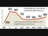 અમદાવાદમાં દિવાળી પછીના 20 જ દિવસમાં કોરોનાના 5 હજાર કેસ, જૂન પછી નવેમ્બરમાં સૌથી વધુ|અમદાવાદ,Ahmedabad - Gujarati News