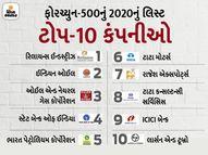 મુકેશ અંબાણીની રિલાયન્સ ઈન્ડસ્ટ્રીઝ ભારતીય કંપનીઓમાં ફરી ટોપ પર, ઈન્ડિયન ઓઈલને સતત બીજા વર્ષે પછાડી|બિઝનેસ,Business - Gujarati News