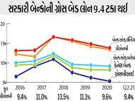 પાંચ વર્ષના તળિયે પહોંચી સરકારી બેન્કોની બેડ લોન,NPA 9 ટકાથી વધુ|બિઝનેસ,Business - Gujarati News