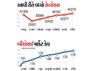 કોરોના પહેલાંના 3 માસમાં સેન્સેક્સ 65% તૂટ્યો, કોરોના પછી 8 મહિનામાં 76% વધ્યો|બિઝનેસ,Business - Gujarati News