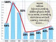 ગુજરાતની પ્લાસ્ટિક કંપનીઓને 25000 કરોડથી વધુનું નુકસાન, 30 ટકા કંપનીઓ ઓક્સિજન પર|બિઝનેસ,Business - Gujarati News