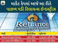 રિલાયન્સ ઇન્ડસ્ટ્રીઝને પાછળ પાડીને સૌથી વધુ માર્કેટ કેપિટલાઇઝેશનવાળી કંપની બની TCS|બિઝનેસ,Business - Divya Bhaskar