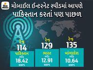 ઈન્ટરનેટ સ્પીડમાં ભારત એક સ્થાન ગગડીને 129માં નંબરે; સિરીયા અને પાકિસ્તાન પણ આપણા કરતાં આગળ|ગેજેટ,Gadgets - Divya Bhaskar