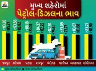 દિલ્હી, મુંબઈ, જયપુર, ભોપાલથી સસ્તું પેટ્રોલ અમદાવાદીઓને; દિલ્હીમાં પેટ્રોલ 85.70, મુંબઈમાં 92.28 રૂ. પ્રતિ, રાજસ્થાનમાં 100ની નજીક|બિઝનેસ,Business - Divya Bhaskar