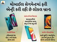 સસ્તાં સ્માર્ટફોન સાથે માર્કેટમાં કમબેક કરી રહી છે માઈક્રોમેક્સ-લાવા જેવી લોકલ બ્રાન્ડ, 2020માં 1% કરતાં પણ ઓછો માર્કેટ શેર|ગેજેટ,Gadgets - Divya Bhaskar