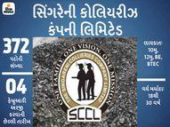 SCCLએ ટ્રેનીના 372 પદોની ભરતી માટે નોટિફિકેશન જાહેર કર્યું, 4 ફેબ્રુઆરી સુધી એપ્લિકેશન પ્રોસેસ ચાલુ રહેશે|યુટિલિટી,Utility - Divya Bhaskar