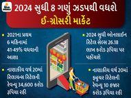 2024 સુધી 1.31 લાખ કરોડ રૂપિયાનું થશે ઈ-ગ્રોસરી માર્કેટ, 2020માં 60%નો વધારો|ગેજેટ,Gadgets - Divya Bhaskar